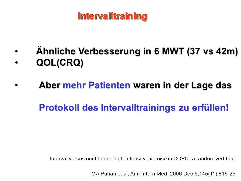 Ähnliche Verbesserung in 6 MWT (37 vs 42m) QOL(CRQ)