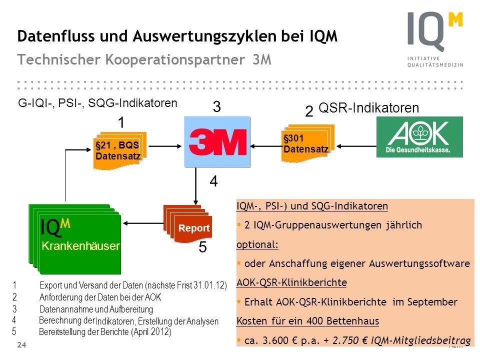 Datenfluss und Auswertungszyklen bei IQM Technischer Kooperationspartner 3M