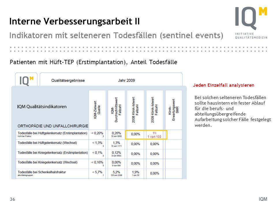 Interne Verbesserungsarbeit II Indikatoren mit selteneren Todesfällen (sentinel events)