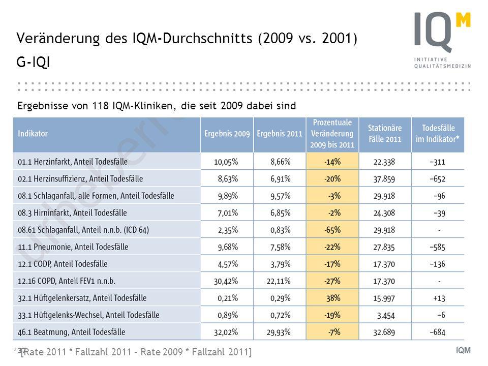 Veränderung des IQM-Durchschnitts (2009 vs. 2001) G-IQI
