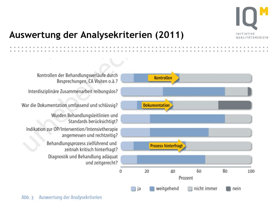 Auswertung der Analysekriterien (2011)