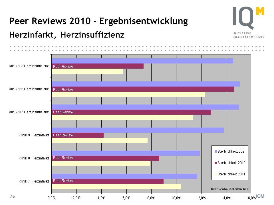 Peer Reviews 2010 - Ergebnisentwicklung Herzinfarkt, Herzinsuffizienz