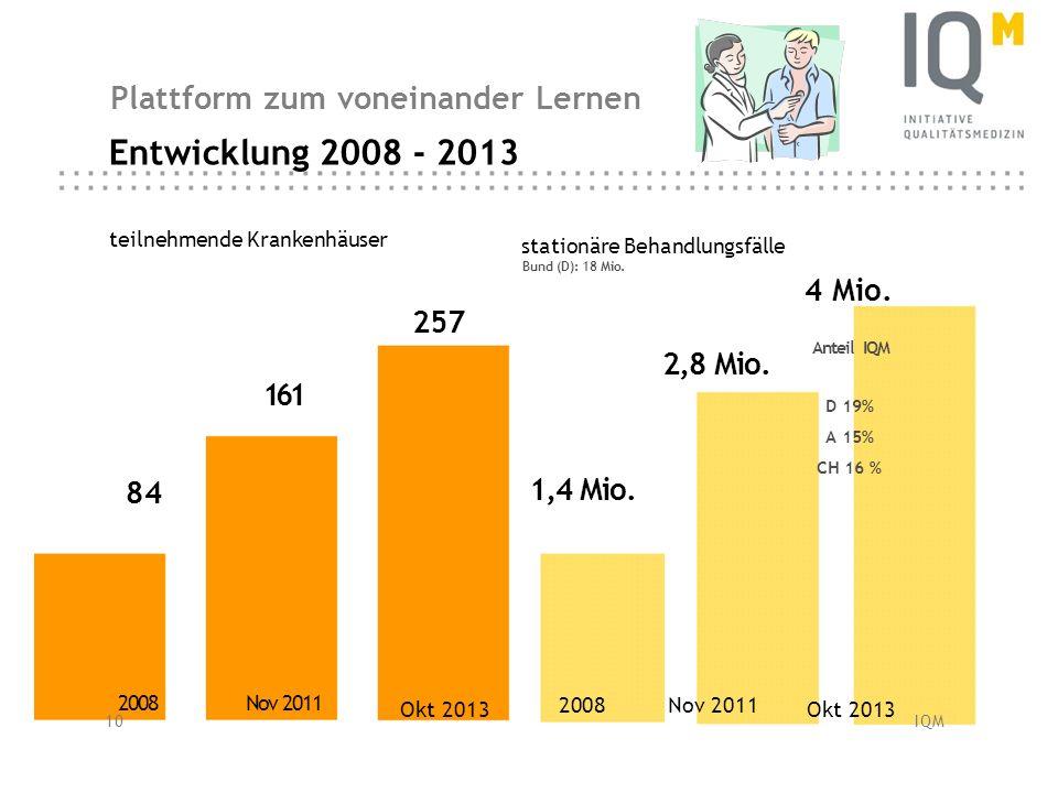Entwicklung 2008 - 2013 Plattform zum voneinander Lernen 4 Mio. 257