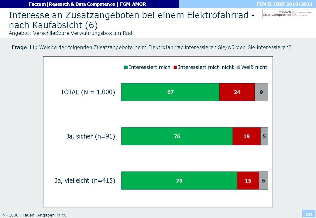 Interesse an Zusatzangeboten bei einem Elektrofahrrad - nach Kaufabsicht (6) Angebot: Verschließbare Verwahrungsbox am Rad