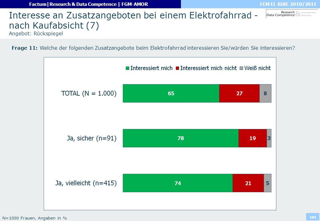 Interesse an Zusatzangeboten bei einem Elektrofahrrad - nach Kaufabsicht (7) Angebot: Rückspiegel