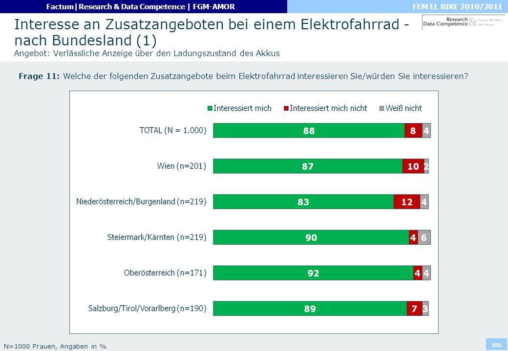 Interesse an Zusatzangeboten bei einem Elektrofahrrad - nach Bundesland (1) Angebot: Verlässliche Anzeige über den Ladungszustand des Akkus