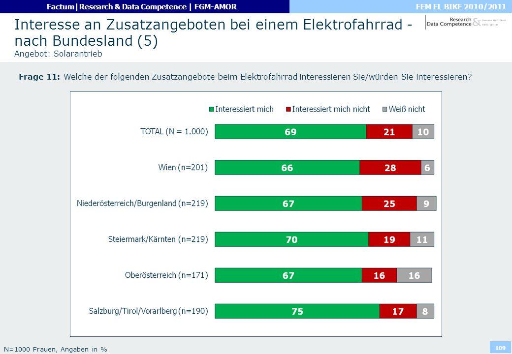 Interesse an Zusatzangeboten bei einem Elektrofahrrad - nach Bundesland (5) Angebot: Solarantrieb