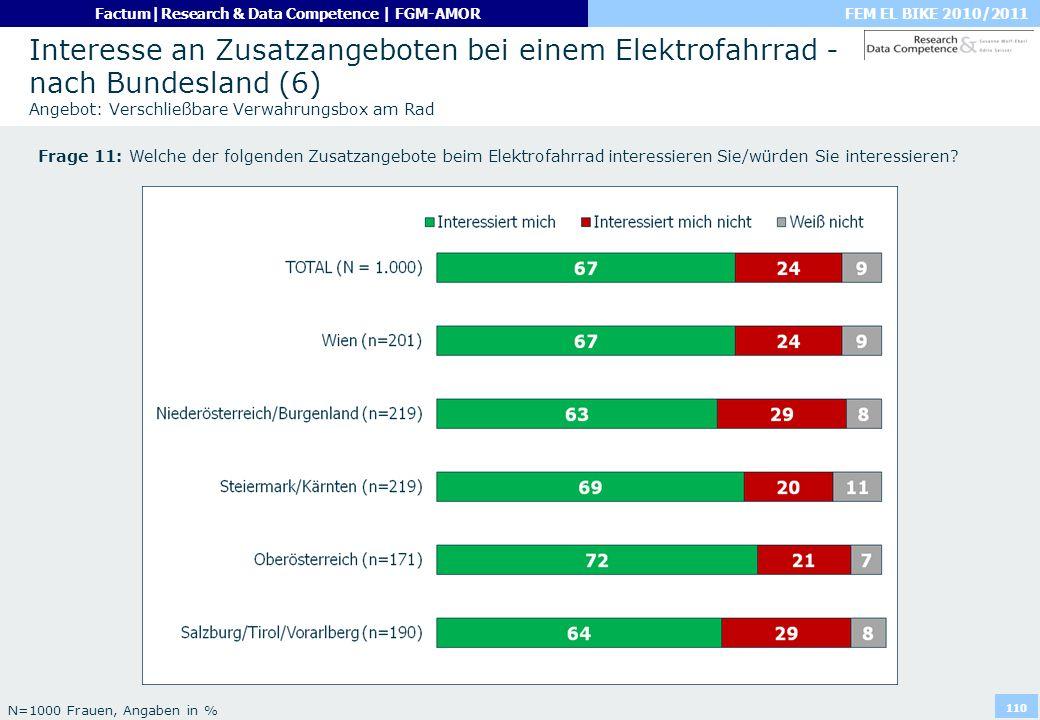 Interesse an Zusatzangeboten bei einem Elektrofahrrad - nach Bundesland (6) Angebot: Verschließbare Verwahrungsbox am Rad