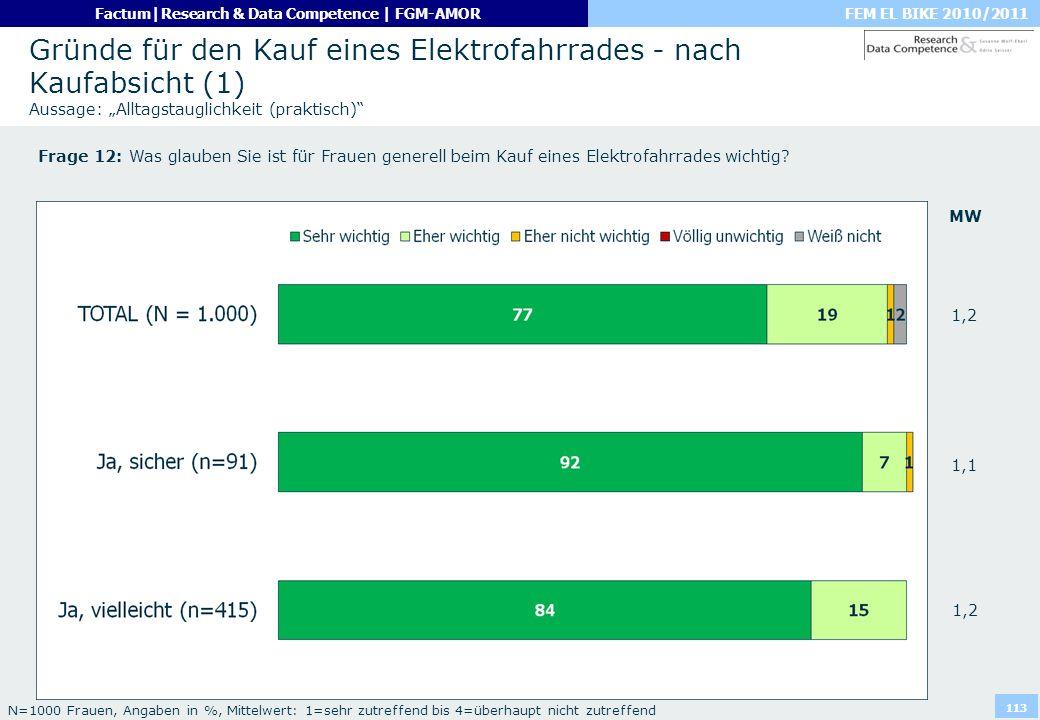"""Gründe für den Kauf eines Elektrofahrrades - nach Kaufabsicht (1) Aussage: """"Alltagstauglichkeit (praktisch)"""