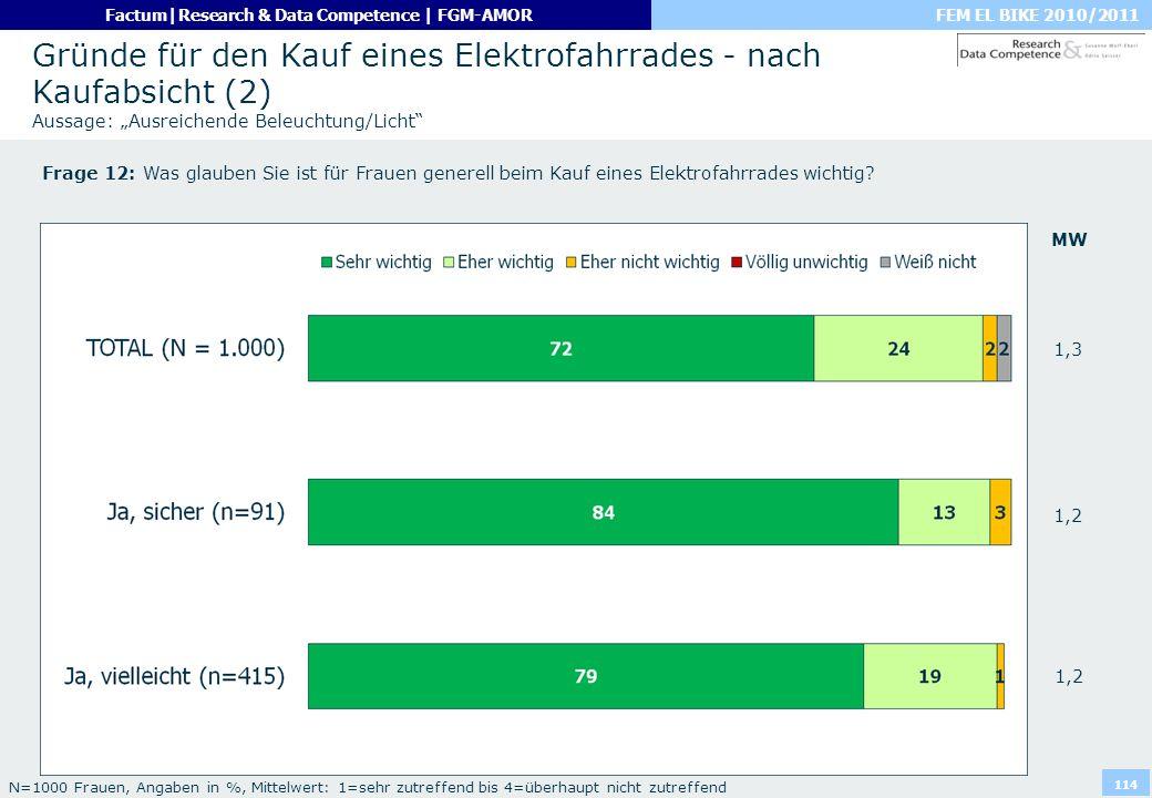 """Gründe für den Kauf eines Elektrofahrrades - nach Kaufabsicht (2) Aussage: """"Ausreichende Beleuchtung/Licht"""