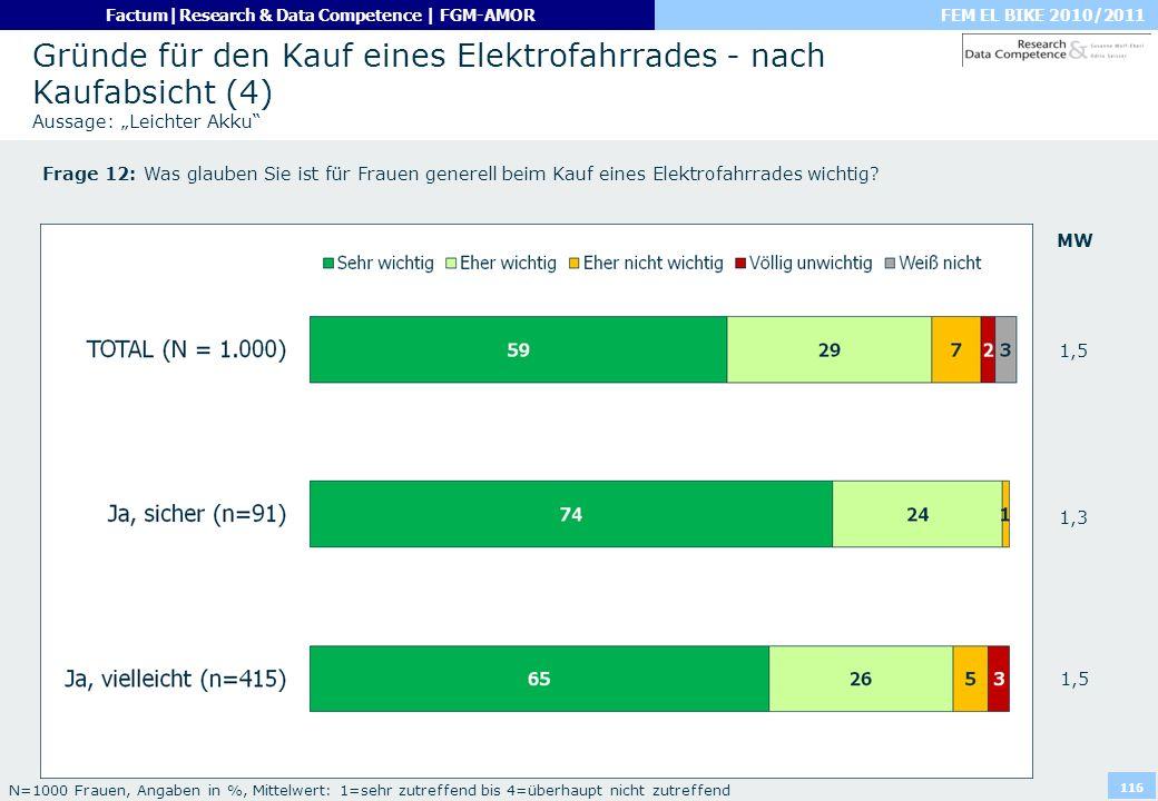 """Gründe für den Kauf eines Elektrofahrrades - nach Kaufabsicht (4) Aussage: """"Leichter Akku"""