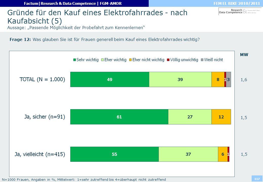 """Gründe für den Kauf eines Elektrofahrrades - nach Kaufabsicht (5) Aussage: """"Passende Möglichkeit der Probefahrt zum Kennenlernen"""