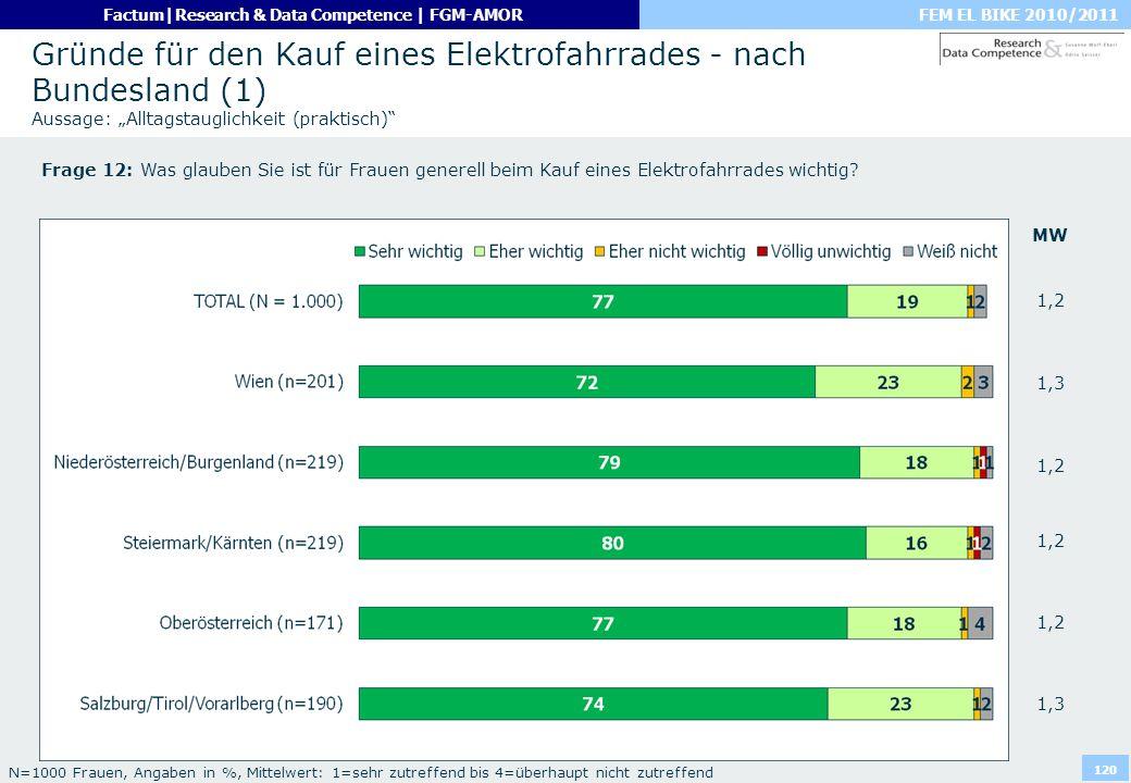 """Gründe für den Kauf eines Elektrofahrrades - nach Bundesland (1) Aussage: """"Alltagstauglichkeit (praktisch)"""