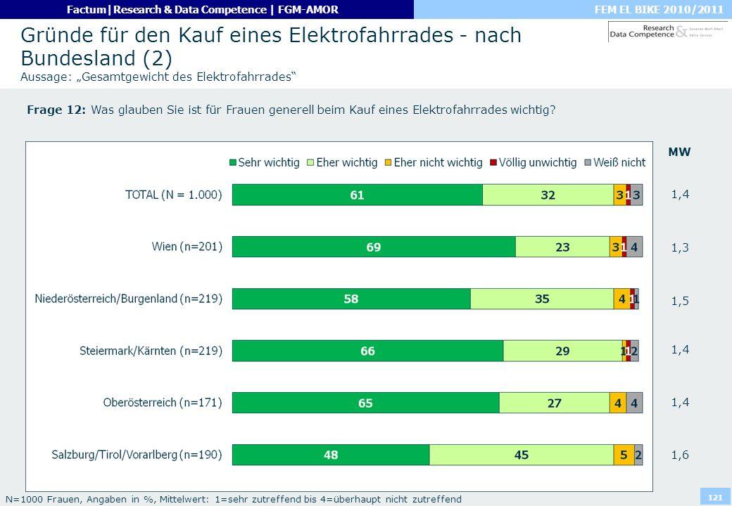 """Gründe für den Kauf eines Elektrofahrrades - nach Bundesland (2) Aussage: """"Gesamtgewicht des Elektrofahrrades"""