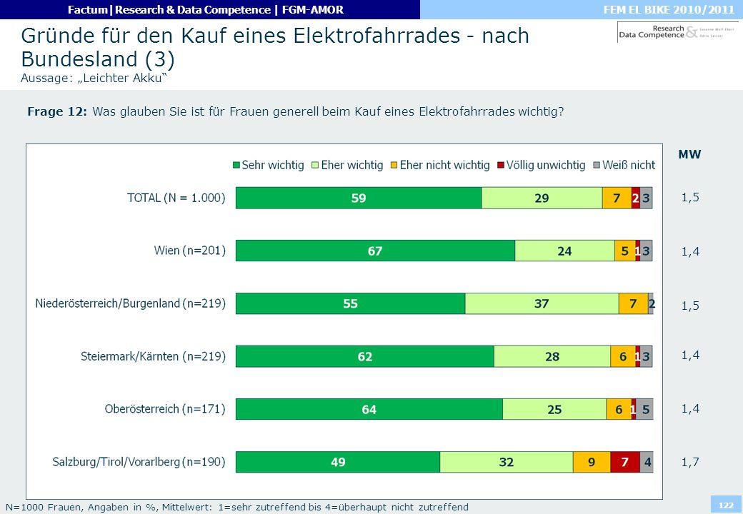 """Gründe für den Kauf eines Elektrofahrrades - nach Bundesland (3) Aussage: """"Leichter Akku"""