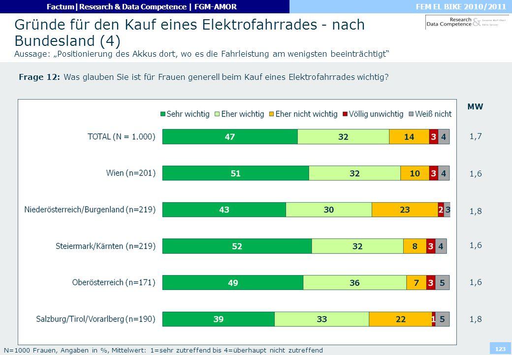 """Gründe für den Kauf eines Elektrofahrrades - nach Bundesland (4) Aussage: """"Positionierung des Akkus dort, wo es die Fahrleistung am wenigsten beeinträchtigt"""