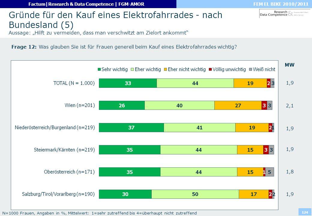"""Gründe für den Kauf eines Elektrofahrrades - nach Bundesland (5) Aussage: """"Hilft zu vermeiden, dass man verschwitzt am Zielort ankommt"""
