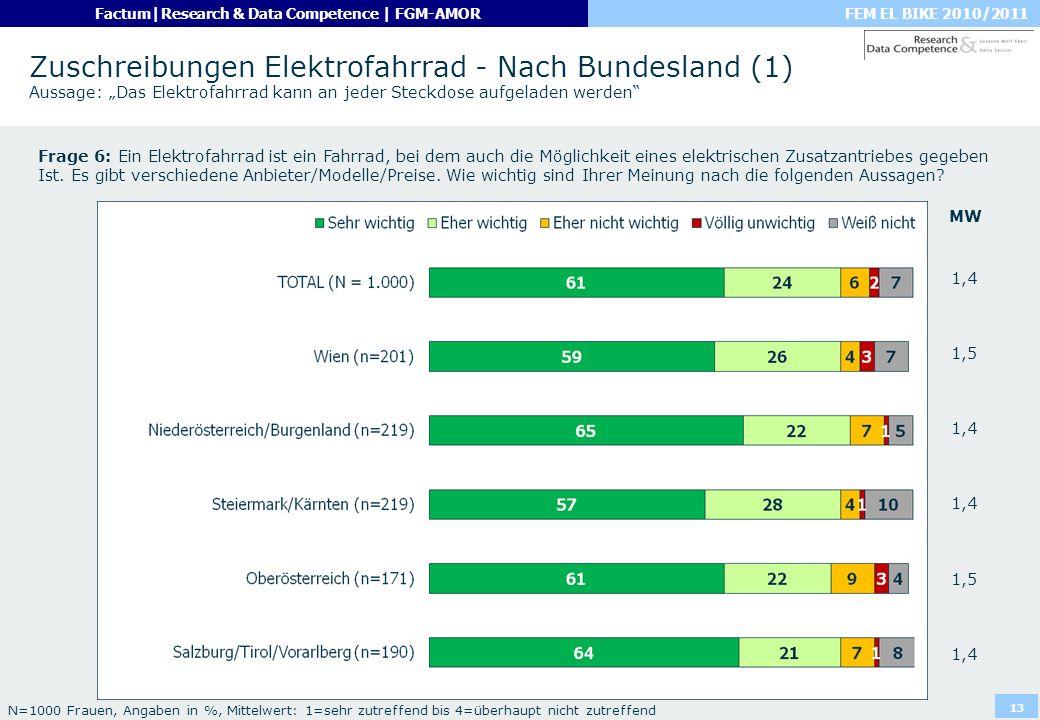 """Zuschreibungen Elektrofahrrad - Nach Bundesland (1) Aussage: """"Das Elektrofahrrad kann an jeder Steckdose aufgeladen werden"""