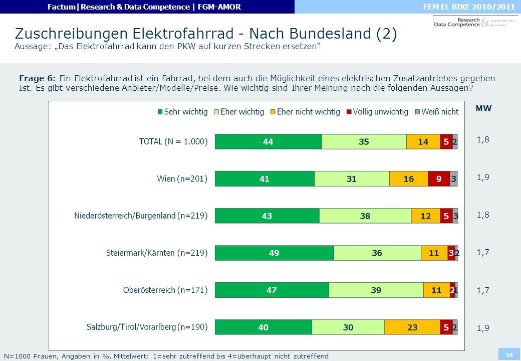 """Zuschreibungen Elektrofahrrad - Nach Bundesland (2) Aussage: """"Das Elektrofahrrad kann den PKW auf kurzen Strecken ersetzen"""