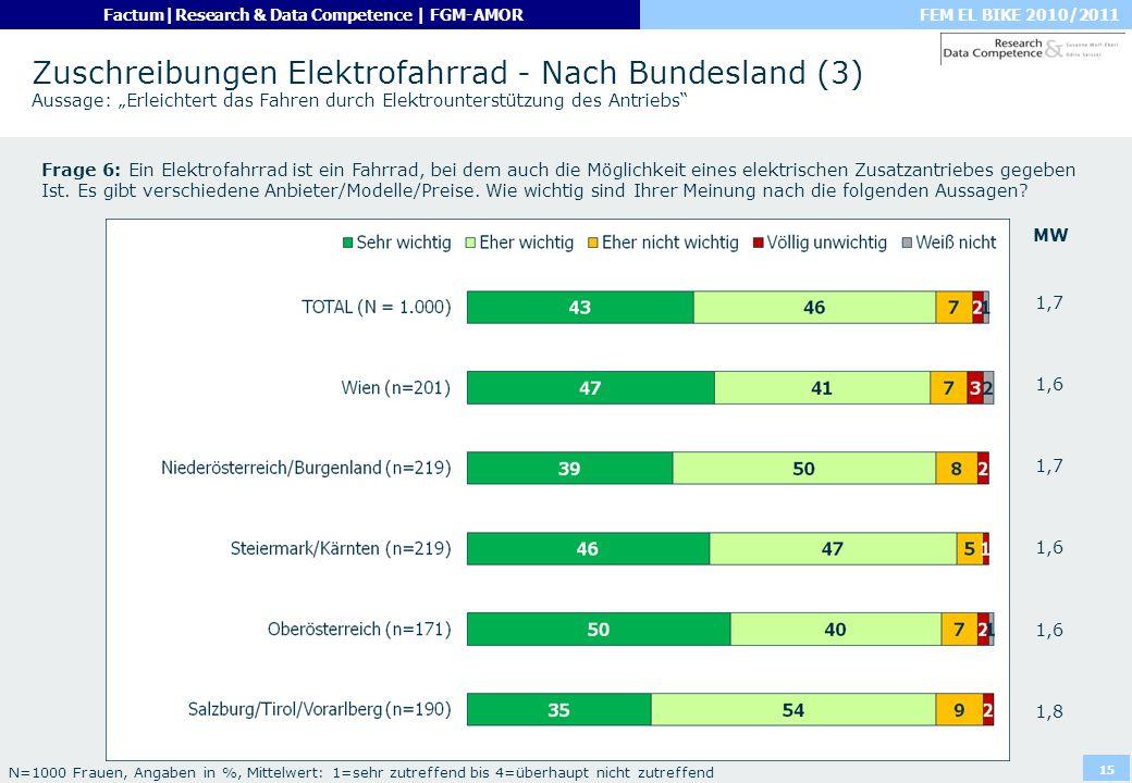 """Zuschreibungen Elektrofahrrad - Nach Bundesland (3) Aussage: """"Erleichtert das Fahren durch Elektrounterstützung des Antriebs"""