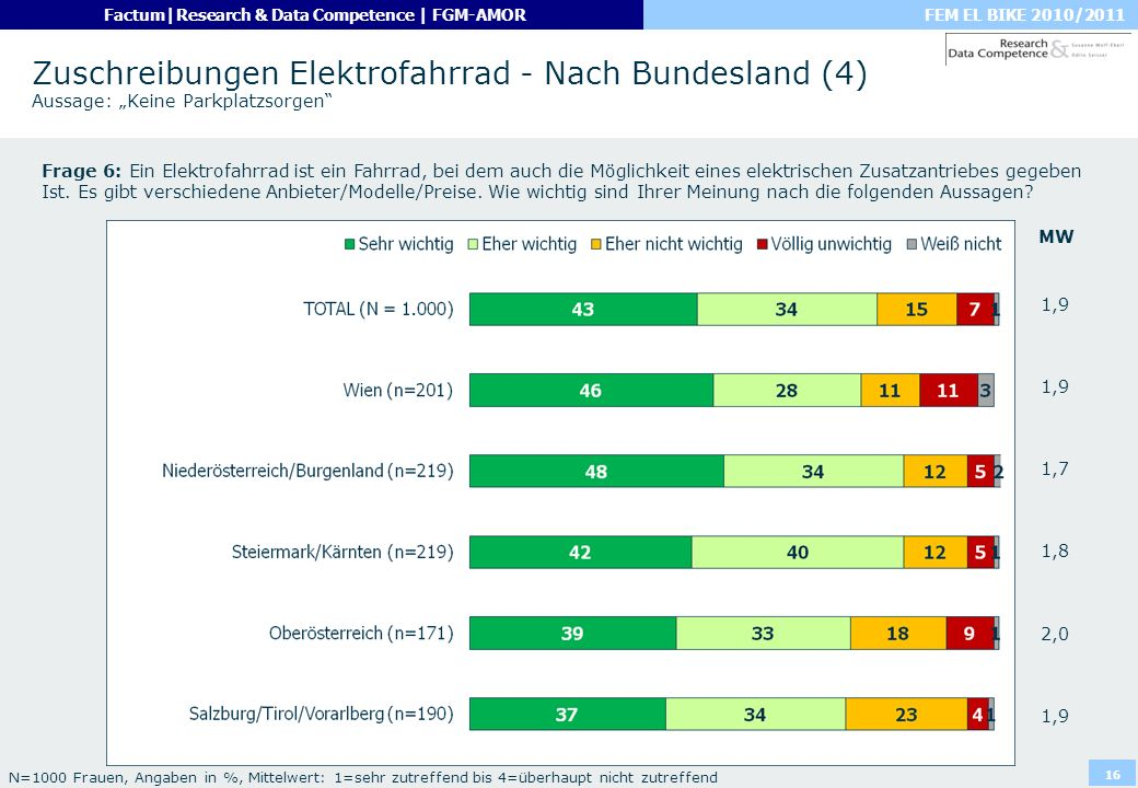 """Zuschreibungen Elektrofahrrad - Nach Bundesland (4) Aussage: """"Keine Parkplatzsorgen"""