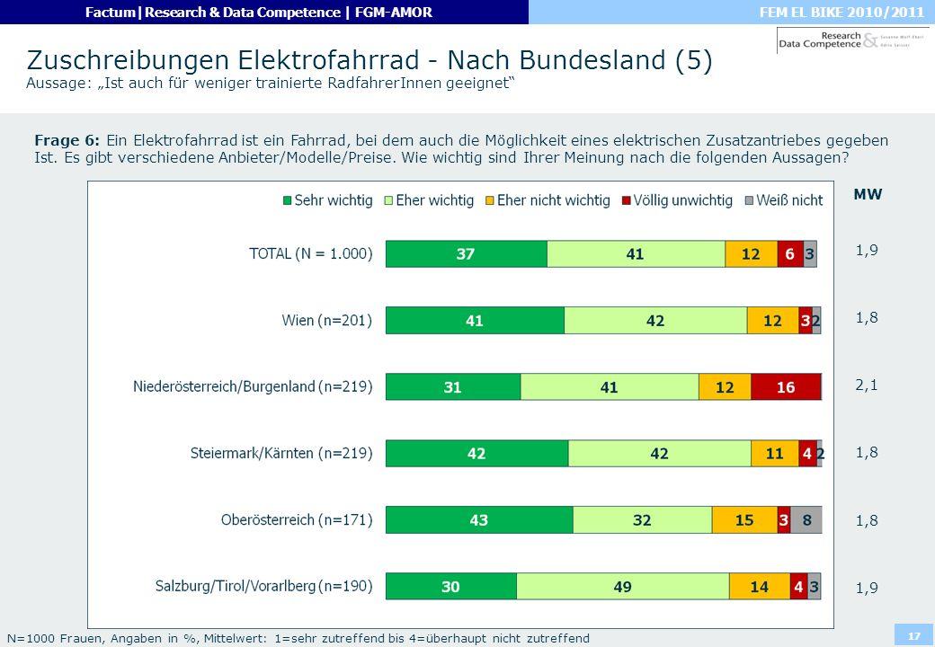 """Zuschreibungen Elektrofahrrad - Nach Bundesland (5) Aussage: """"Ist auch für weniger trainierte RadfahrerInnen geeignet"""