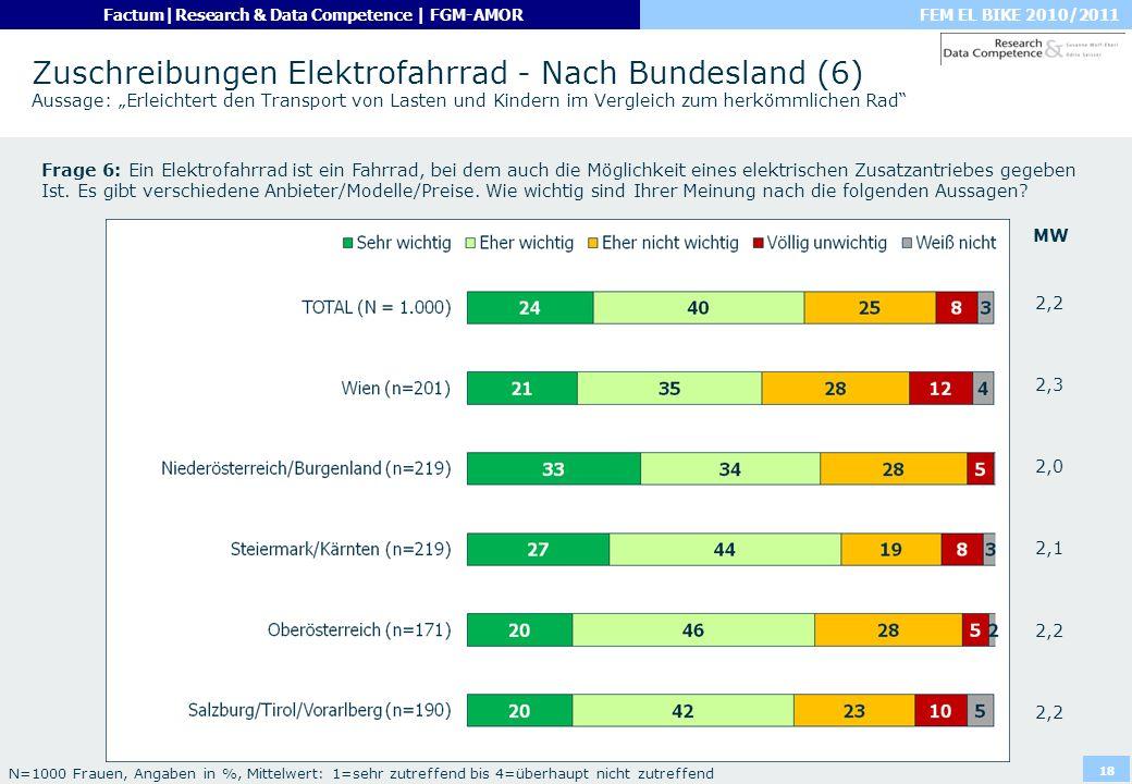 """Zuschreibungen Elektrofahrrad - Nach Bundesland (6) Aussage: """"Erleichtert den Transport von Lasten und Kindern im Vergleich zum herkömmlichen Rad"""