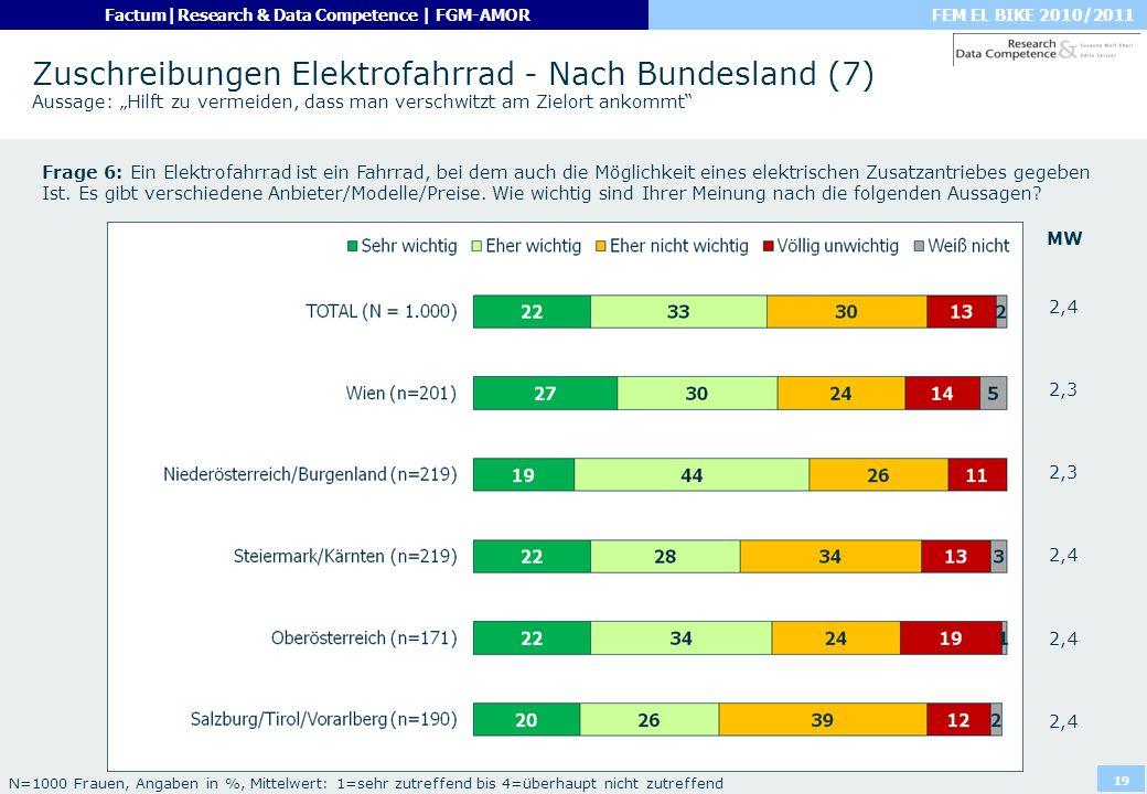 """Zuschreibungen Elektrofahrrad - Nach Bundesland (7) Aussage: """"Hilft zu vermeiden, dass man verschwitzt am Zielort ankommt"""