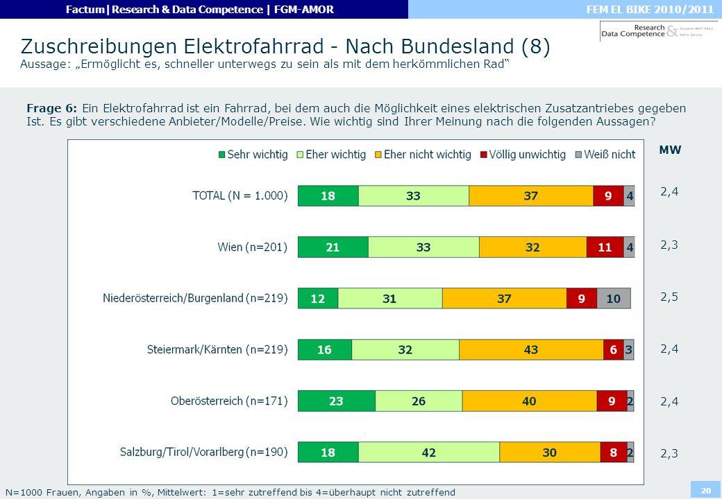 """Zuschreibungen Elektrofahrrad - Nach Bundesland (8) Aussage: """"Ermöglicht es, schneller unterwegs zu sein als mit dem herkömmlichen Rad"""