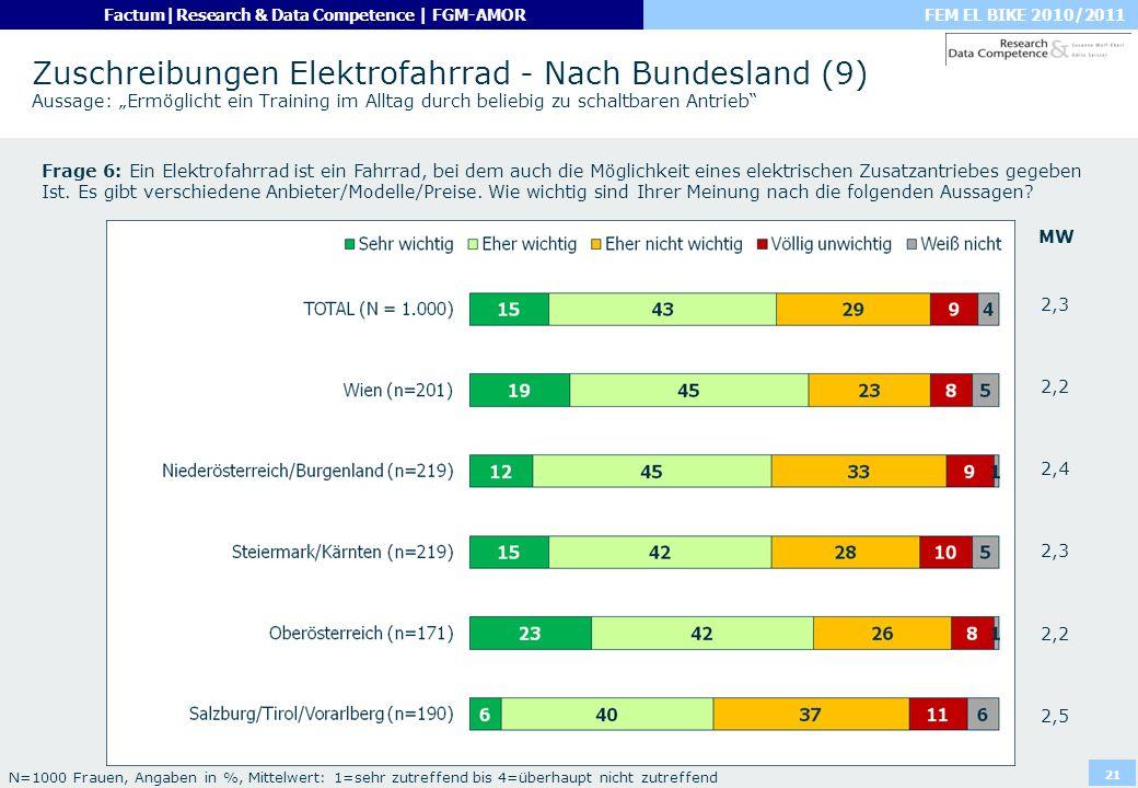 """Zuschreibungen Elektrofahrrad - Nach Bundesland (9) Aussage: """"Ermöglicht ein Training im Alltag durch beliebig zu schaltbaren Antrieb"""