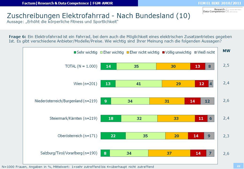 """Zuschreibungen Elektrofahrrad - Nach Bundesland (10) Aussage: """"Erhöht die körperliche Fitness und Sportlichkeit"""
