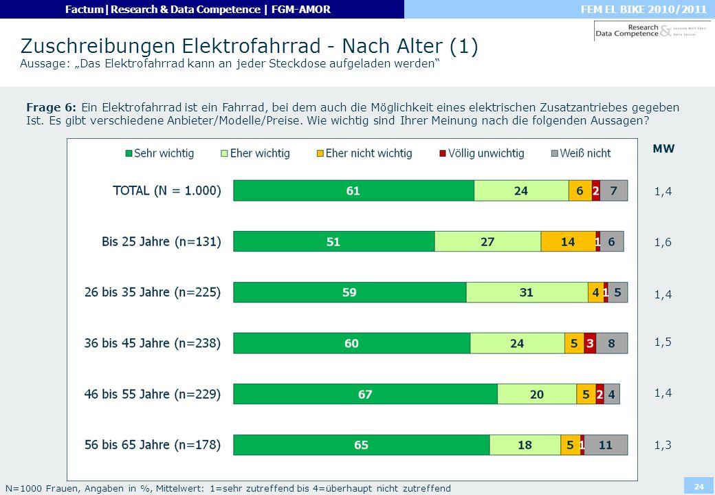 """Zuschreibungen Elektrofahrrad - Nach Alter (1) Aussage: """"Das Elektrofahrrad kann an jeder Steckdose aufgeladen werden"""