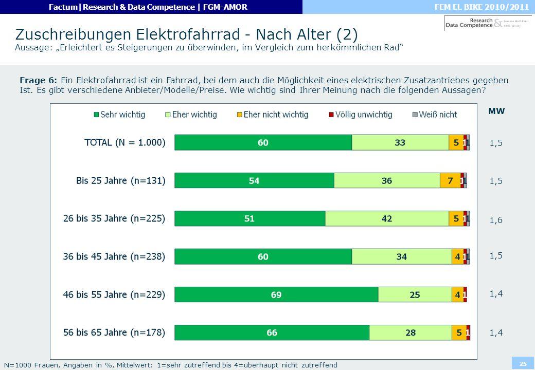 """Zuschreibungen Elektrofahrrad - Nach Alter (2) Aussage: """"Erleichtert es Steigerungen zu überwinden, im Vergleich zum herkömmlichen Rad"""