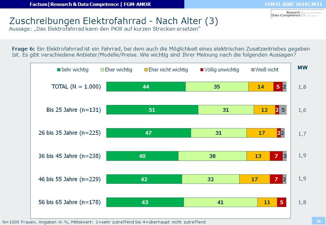 """Zuschreibungen Elektrofahrrad - Nach Alter (3) Aussage: """"Das Elektrofahrrad kann den PKW auf kurzen Strecken ersetzen"""
