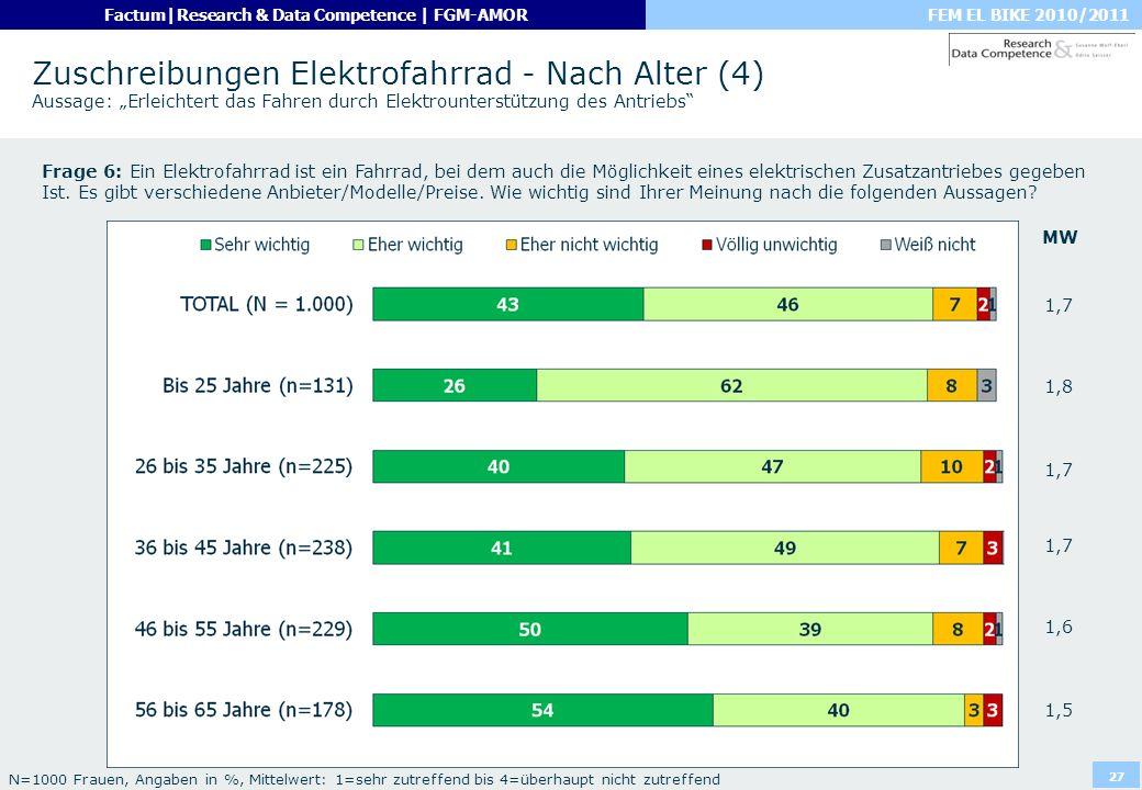 """Zuschreibungen Elektrofahrrad - Nach Alter (4) Aussage: """"Erleichtert das Fahren durch Elektrounterstützung des Antriebs"""