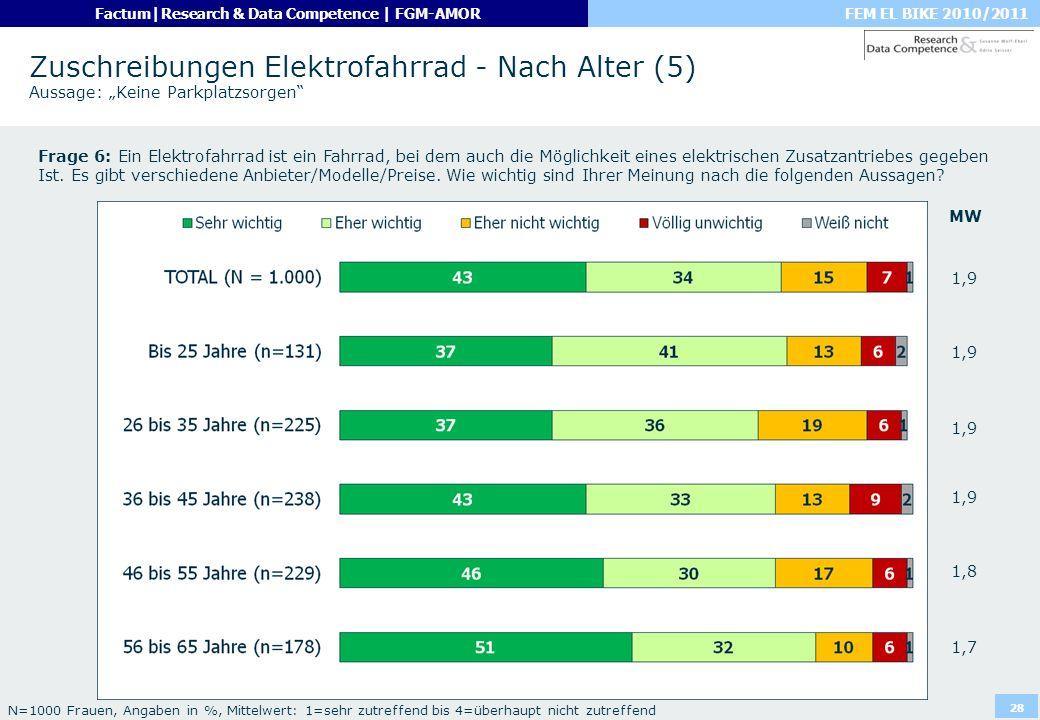 """Zuschreibungen Elektrofahrrad - Nach Alter (5) Aussage: """"Keine Parkplatzsorgen"""