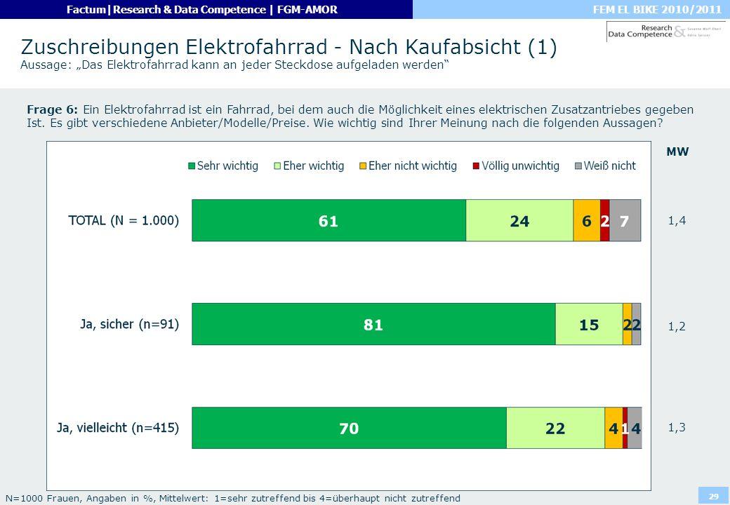 """Zuschreibungen Elektrofahrrad - Nach Kaufabsicht (1) Aussage: """"Das Elektrofahrrad kann an jeder Steckdose aufgeladen werden"""