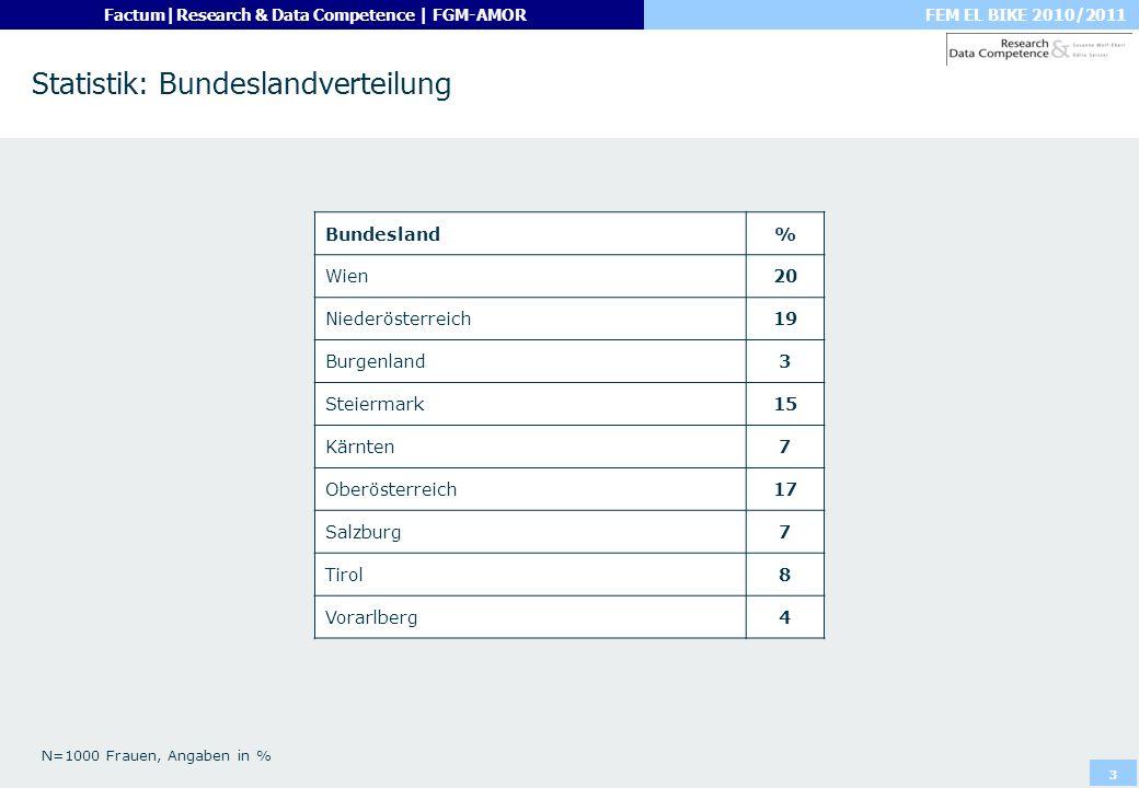 Statistik: Bundeslandverteilung