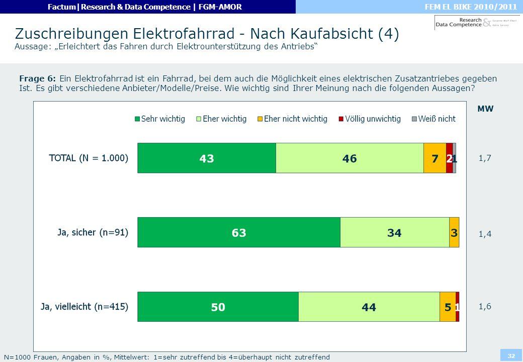"""Zuschreibungen Elektrofahrrad - Nach Kaufabsicht (4) Aussage: """"Erleichtert das Fahren durch Elektrounterstützung des Antriebs"""