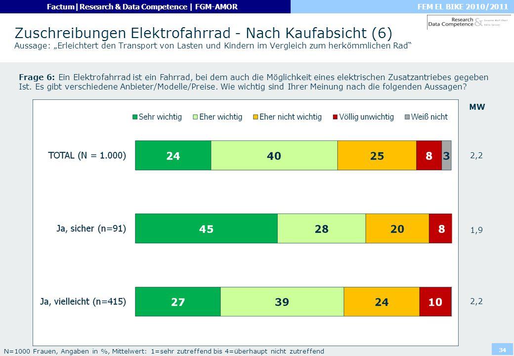 """Zuschreibungen Elektrofahrrad - Nach Kaufabsicht (6) Aussage: """"Erleichtert den Transport von Lasten und Kindern im Vergleich zum herkömmlichen Rad"""