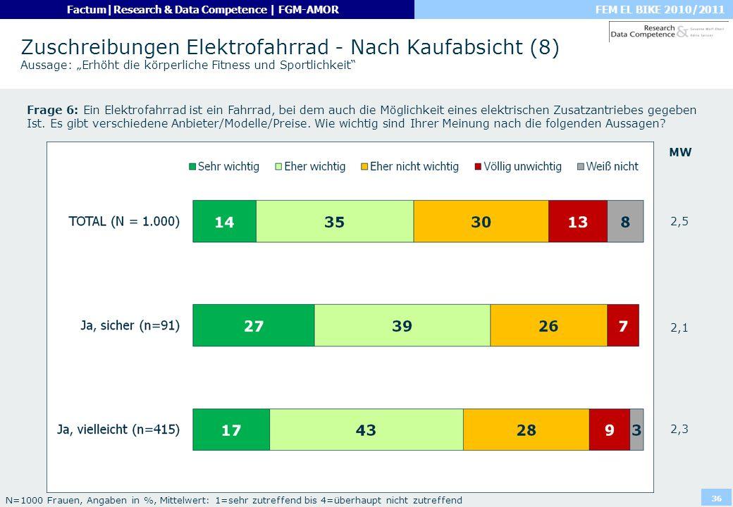 """Zuschreibungen Elektrofahrrad - Nach Kaufabsicht (8) Aussage: """"Erhöht die körperliche Fitness und Sportlichkeit"""