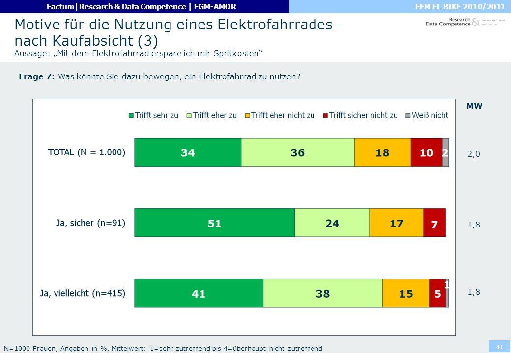 """Motive für die Nutzung eines Elektrofahrrades - nach Kaufabsicht (3) Aussage: """"Mit dem Elektrofahrrad erspare ich mir Spritkosten"""