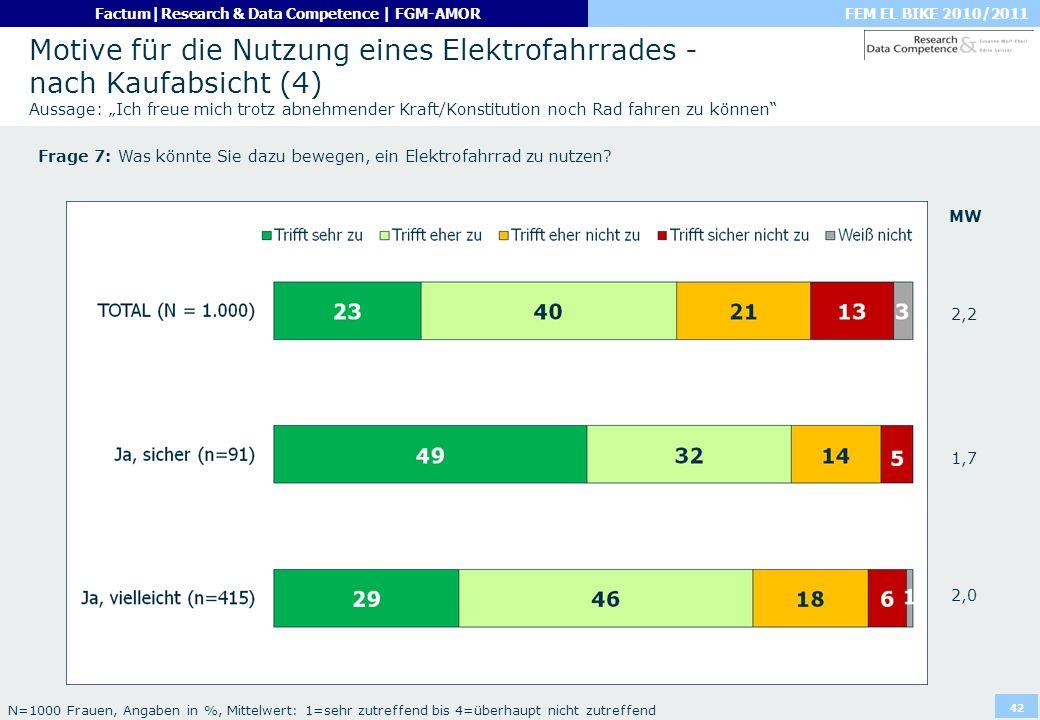"""Motive für die Nutzung eines Elektrofahrrades - nach Kaufabsicht (4) Aussage: """"Ich freue mich trotz abnehmender Kraft/Konstitution noch Rad fahren zu können"""