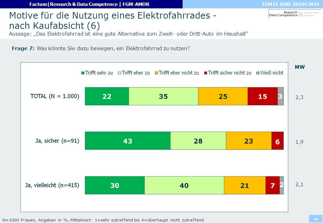 """Motive für die Nutzung eines Elektrofahrrades - nach Kaufabsicht (6) Aussage: """"Das Elektrofahrrad ist eine gute Alternative zum Zweit- oder Dritt-Auto im Haushalt"""