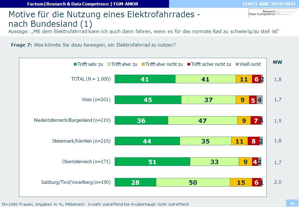 """Motive für die Nutzung eines Elektrofahrrades - nach Bundesland (1) Aussage: """"Mit dem Elektrofahrrad kann ich auch dann fahren, wenn es für das normale Rad zu schwierig/zu steil ist"""