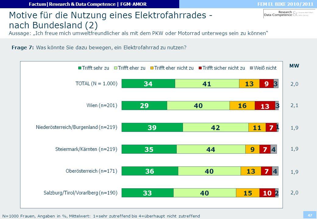"""Motive für die Nutzung eines Elektrofahrrades - nach Bundesland (2) Aussage: """"Ich freue mich umweltfreundlicher als mit dem PKW oder Motorrad unterwegs sein zu können"""