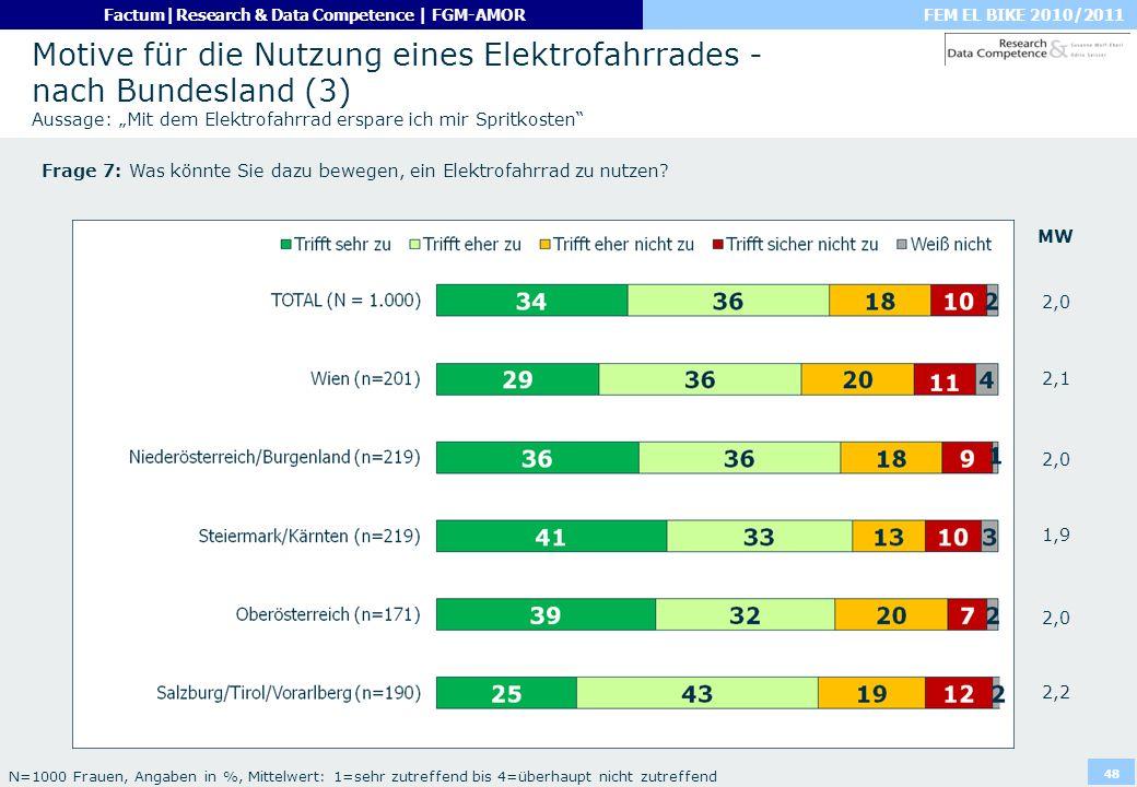 """Motive für die Nutzung eines Elektrofahrrades - nach Bundesland (3) Aussage: """"Mit dem Elektrofahrrad erspare ich mir Spritkosten"""