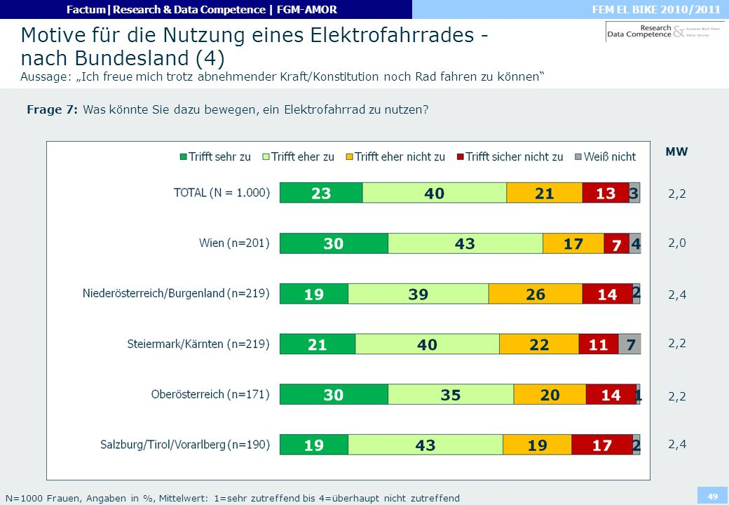 """Motive für die Nutzung eines Elektrofahrrades - nach Bundesland (4) Aussage: """"Ich freue mich trotz abnehmender Kraft/Konstitution noch Rad fahren zu können"""