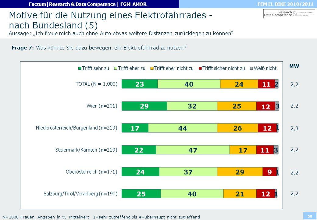 """Motive für die Nutzung eines Elektrofahrrades - nach Bundesland (5) Aussage: """"Ich freue mich auch ohne Auto etwas weitere Distanzen zurücklegen zu können"""