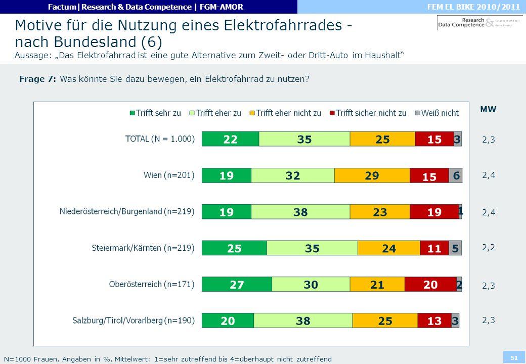 """Motive für die Nutzung eines Elektrofahrrades - nach Bundesland (6) Aussage: """"Das Elektrofahrrad ist eine gute Alternative zum Zweit- oder Dritt-Auto im Haushalt"""
